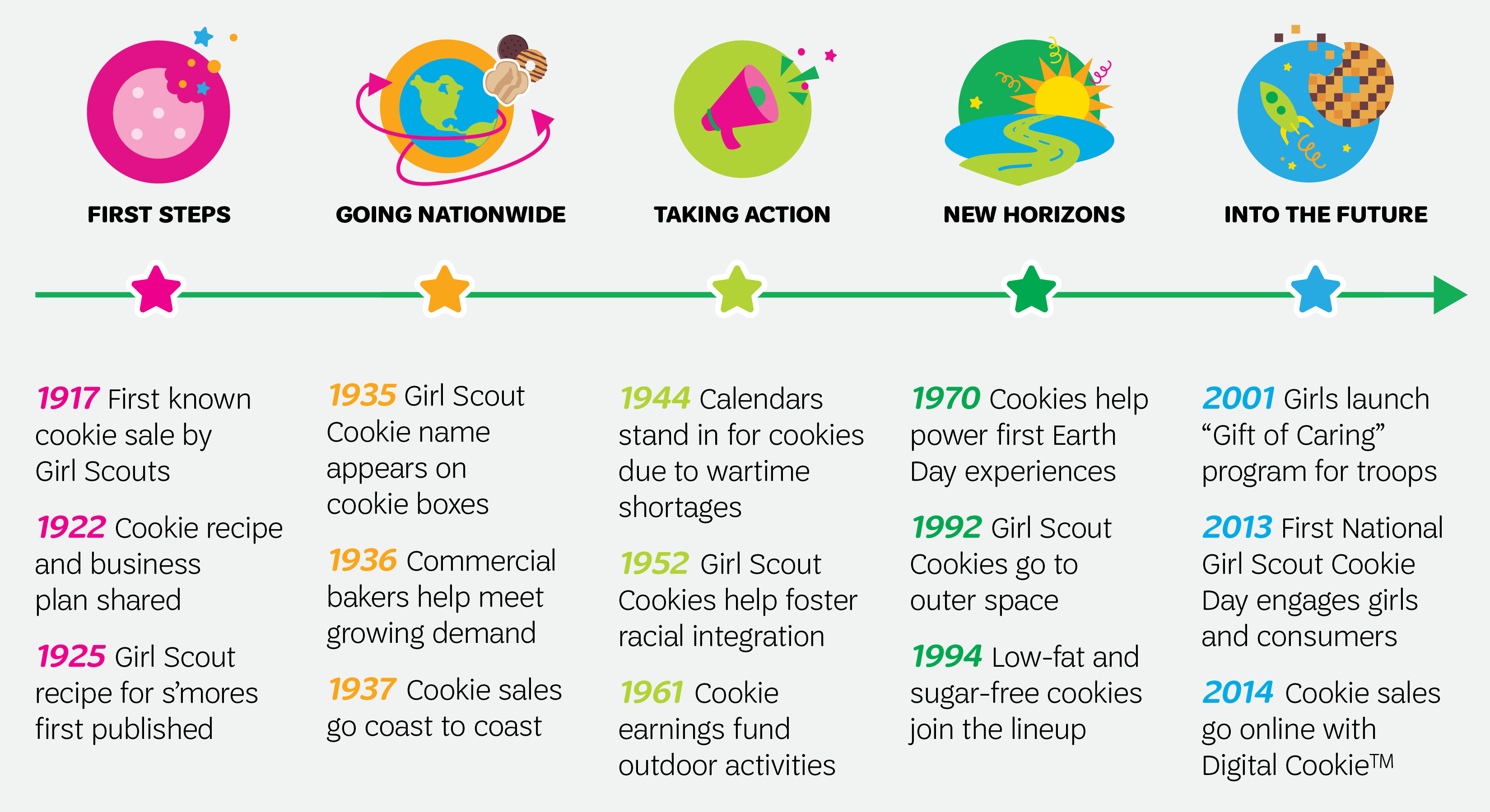 Cookies+ | 100 Years of Cookies | of Michigan on cookie feedback form, cookie forms transfer forms, girl scouts cookie permission form, pa girl scout cookie form, cookie models, cookie recipes, printable girl scout cookie form, cookie clipart, cookie bags,